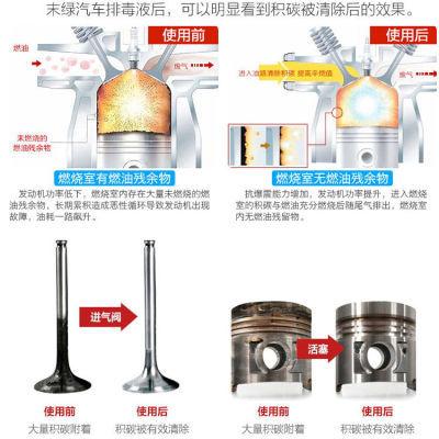 孝��C途虎�B�助力�燃油汽�冷�s液油�汽油��C清柴油液��去除
